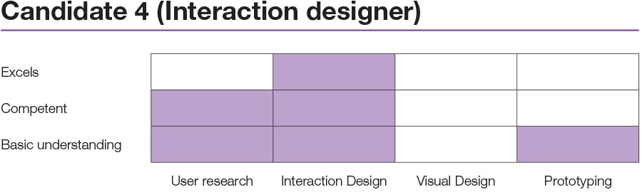 design-ux-candidate4-interaction-designer